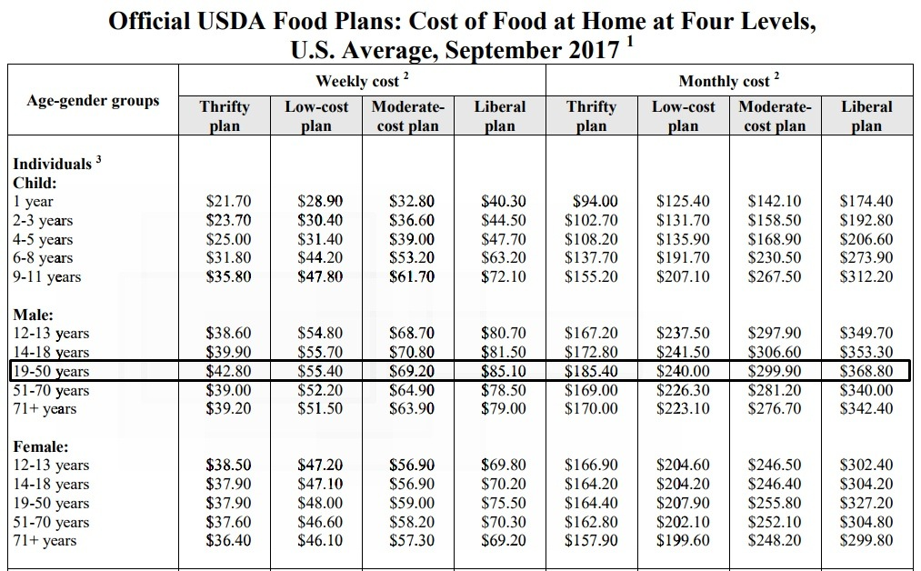 how much do college students spend on food 10 tips for saving